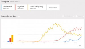 Google TRends - Blockchain vs Cloud Computing